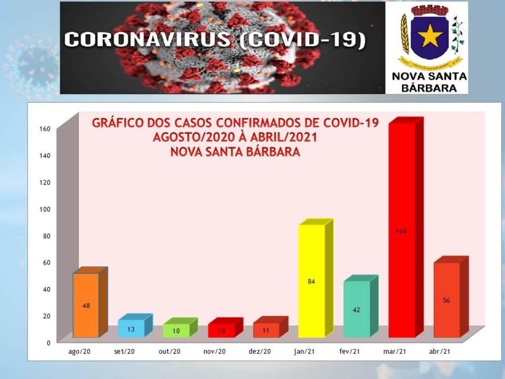GRÁFICO EPIDEMIOLOGICO CASOS DE COVID-19 - 03-05-2021