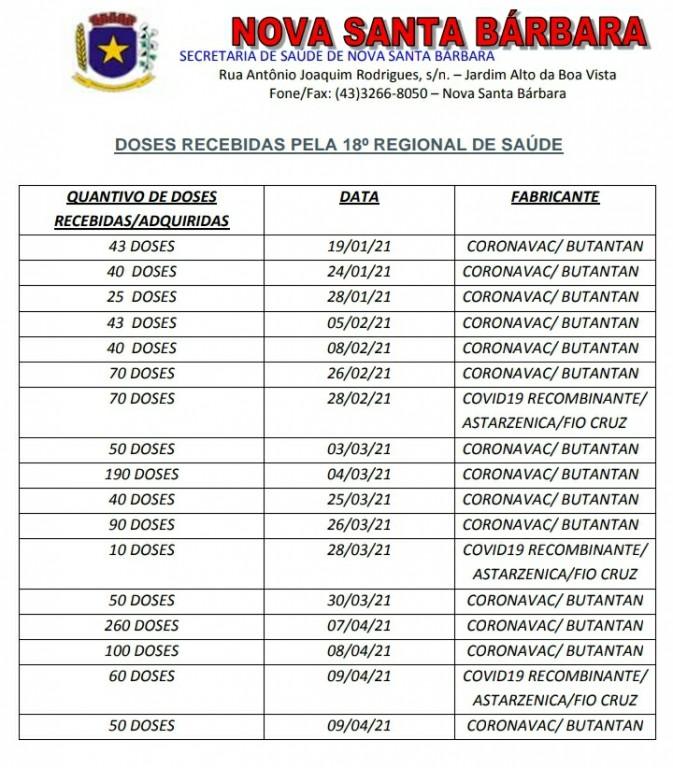 Doses vacina COVID-19 - Recebidas pela 18º Regional de Saúde - Cornélio Procópio - 16/04/2021