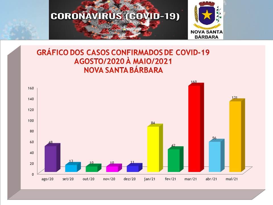 GRÁFICO DE CASOS CONFIRMADOS DE COVID-19 - ATUALIZADO 02-06-2021